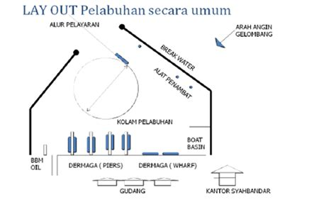 layout pelabuhan peti kemas civil engineering knowledge online definisi pelabuhan
