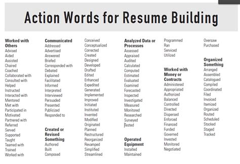 strong words for resumes best resume gallery