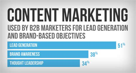 content marketing used by b2b marketers for lead