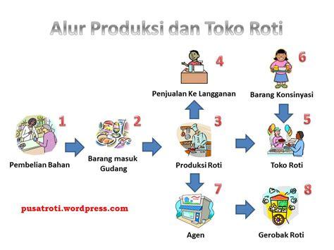 gambar layout pabrik roti diagram alir produksi roti image collections how to