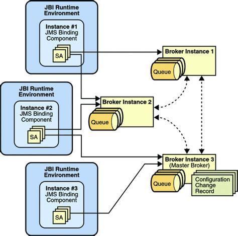 pattern broker java jms performance using the jms binding component