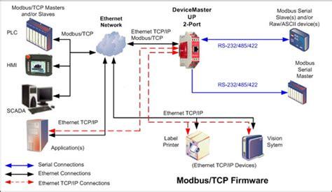 modbus tcp devicemaster up modbus modbus tcp modbus router et