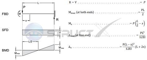 moment diagram cantilever cantilever beam free diagram cantilever get free