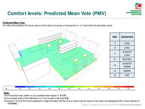 thermal comfort scale building performance analysis system ies ve main features