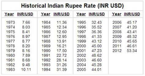 usd to inr history table historical exchange rate usd and inr