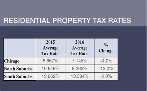Chicago Property Tax Records Property Tax Statistics Images