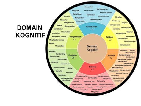 gambarajah domain