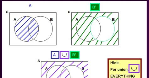 a b math math math set a union b b complement