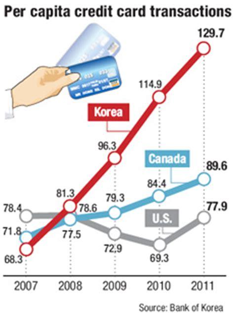 Sle Credit Card Transaction Data Korea Ranks Top In Credit Card Use