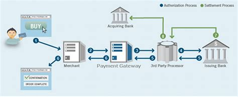 how does credit card processing work diagram application development with sheehan how payment