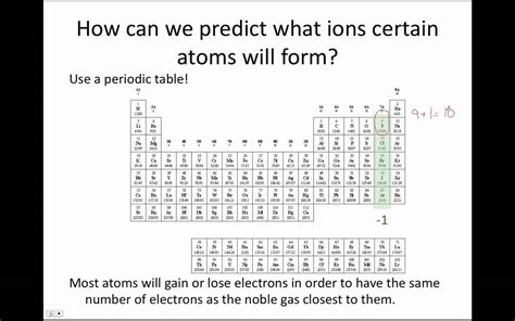 ionic history tutorial search results for ion periodic table calendar 2015