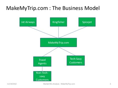 make my trip marketing mix of make my trip