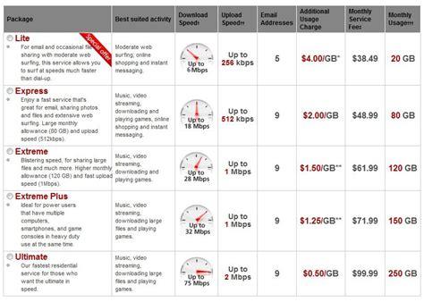 comcast home internet plans stop the cap rogers bumps lite usage tier allowance up