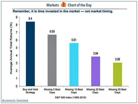 Columbia Mba J Term Cost by Cost Of Missing The Best Days In The Stock Market