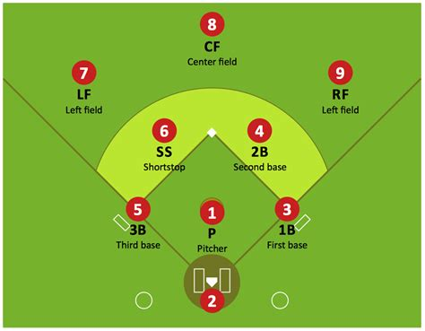 baseball position template baseball field template baseball diagram baseball