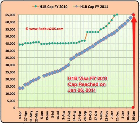 Mba H1b Quota by H1b Visa Fy2011 Quota Cap Count Filing Updates And Analysis