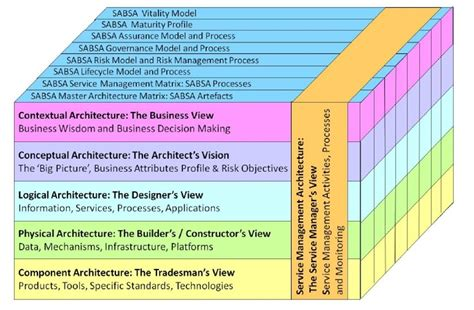 sabsa the security architecture framework 171 andy wood
