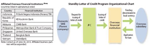 Financial Standby Letter Of Credit Risk Weight Approach To Internationalization Japan Finance Corporation