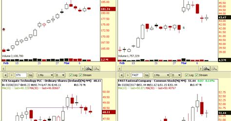 non pattern day trader rules dave johnson s chart signals day five bull flag pullback