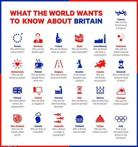 most googled question most googled questions the questions about the uk that the world asks google