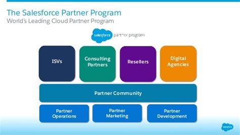 cloud partner program salesforce partner program for isv partners