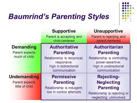 Four Common Parenting Styles   4 most common parenting styles baumrind s parenting styles