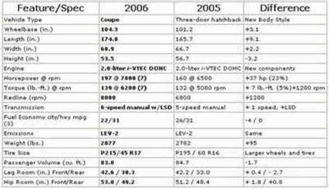 2004 honda crv engine specs 2005 honda civic specs