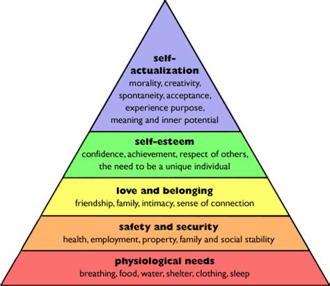 hierarchy of needs research history