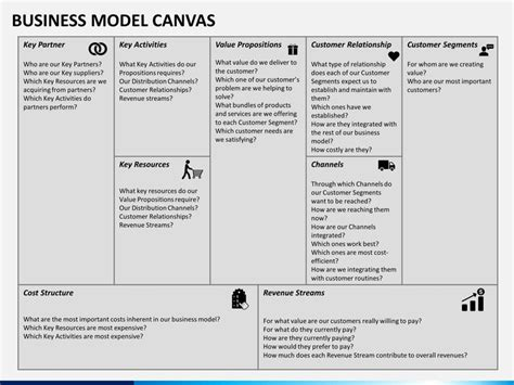 business model templates business model canvas powerpoint template sketchbubble