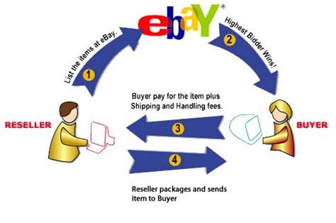 ebay history ebay history and business model team caffeine