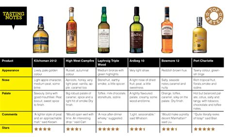 Here S 6 Peated Whiskies Scored For Your Bar Australianbartender Com Au Whisky Tasting Notes Template