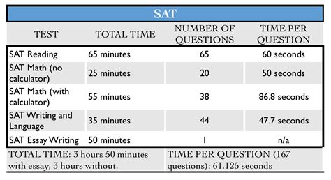 sat sections and times comparing the act and sat which exam is the right choice