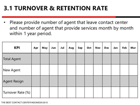 Hr Turnover Report Template Employee Turnover Analysis Template Buff