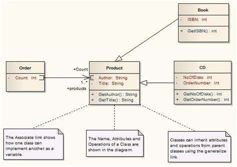 membuat class diagram dengan enterprise architect diagrama de clase