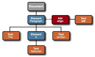 linux xpath tutorial best java xpath api
