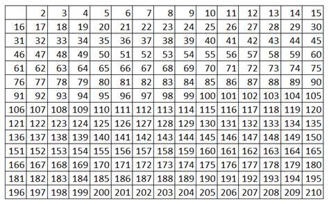 una lista de nmeros primos del 1 al 200 matem 225 ticas pero son muy f 225 ciles n 250 meros primos