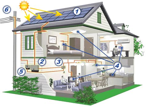 solar energy for home electricity not enough india mainly