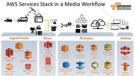 media workflow securing your content and media workflows on aws