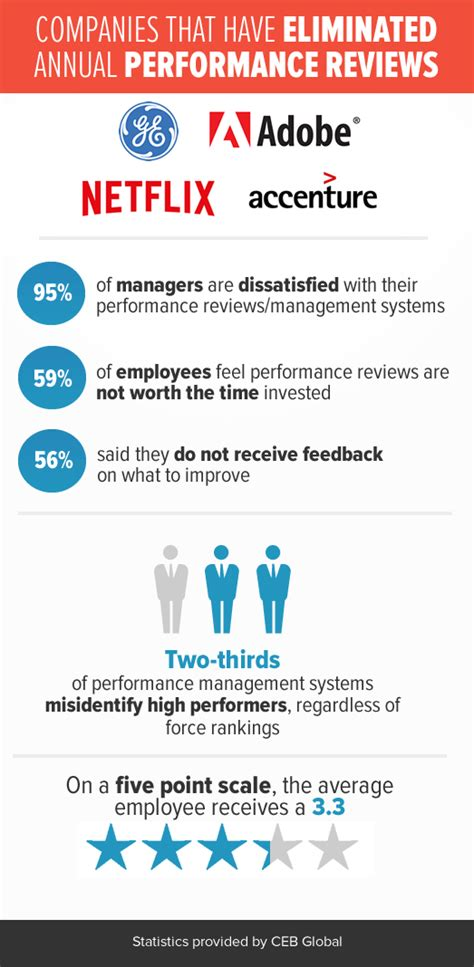 hr performance review template is the annual performance review dead
