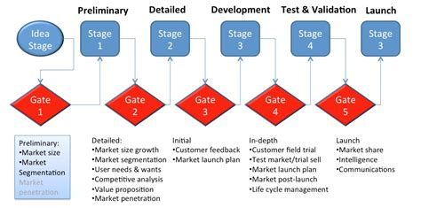 Phase Gate Template Image Collections Template Design Ideas Phase Gate Process Template