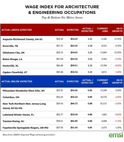 architect vs civil engineer who is better top cities for engineers based on actual vs expected
