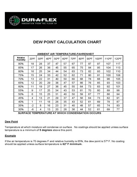 Dew Point Calculation Sample Chart Free Download
