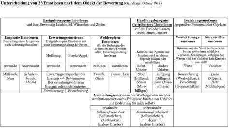 kognitive entwicklung tabelle gef 252 hle bildkarten adjektive 1 pdf gef 252 hle und emotionen