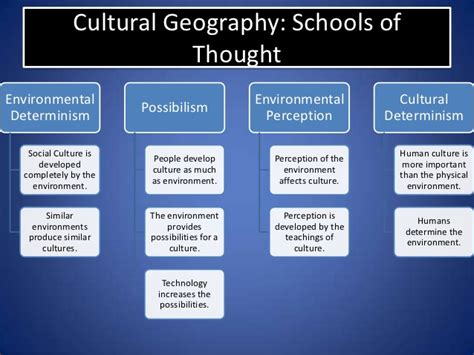 Ethnic Landscape Definition Human Geography Cultural Landscape Definition Ap Human Geography 28
