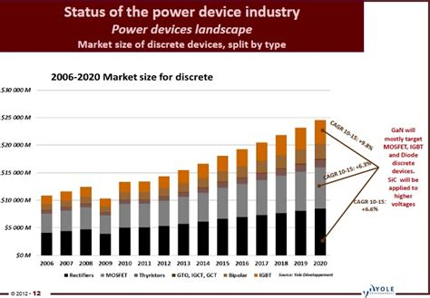 power diode market status of power semiconductor devices industry pradeep s point
