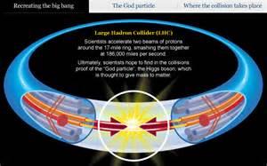Proton Accelerator Lhc Particle Accelerator Cern 187 Large Hadron Collider