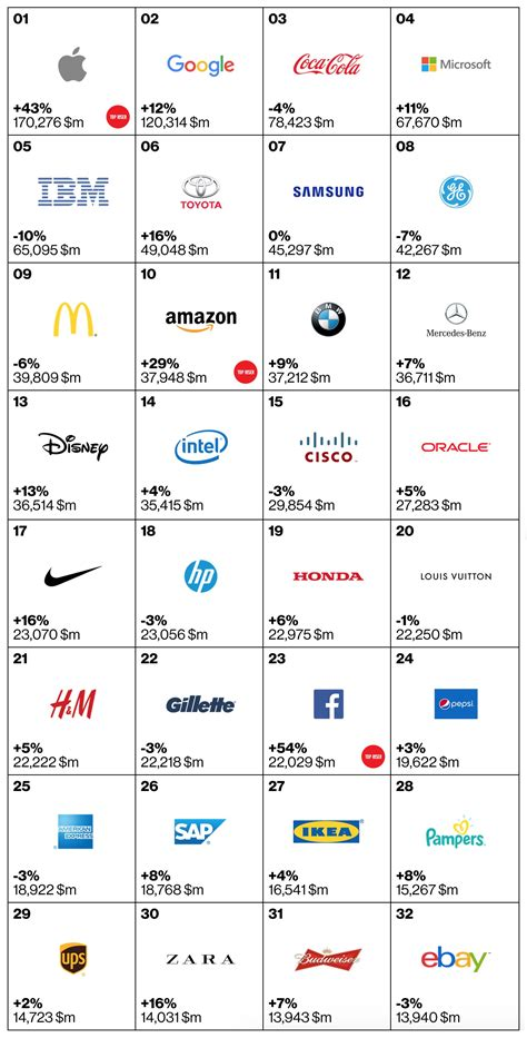 most popular teen brands 2014 apple stays ahead of google as the world s most valuable
