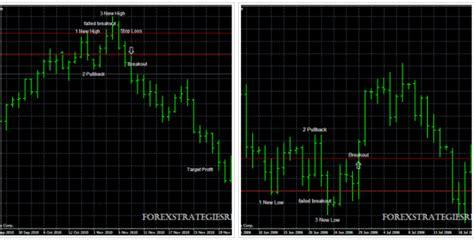 pi pattern finder market controls pattern finder