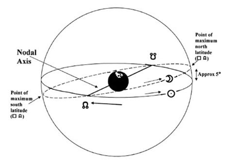 north node in 9th house north node in the 9th house astrologers community