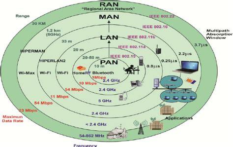 ieee 802 wireless standards chart wiring diagrams repair